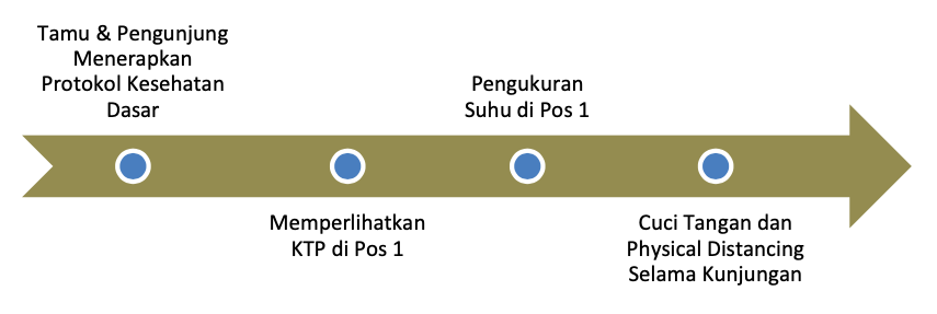 Alur Tamu masuk Bintan Resorts Protokol Kesehatan